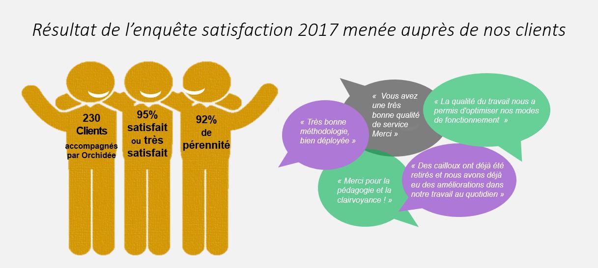 enquête-satisfaction-cabinet-conseil-lean-lille-nord